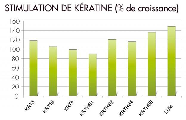 stimulation-de-keratine